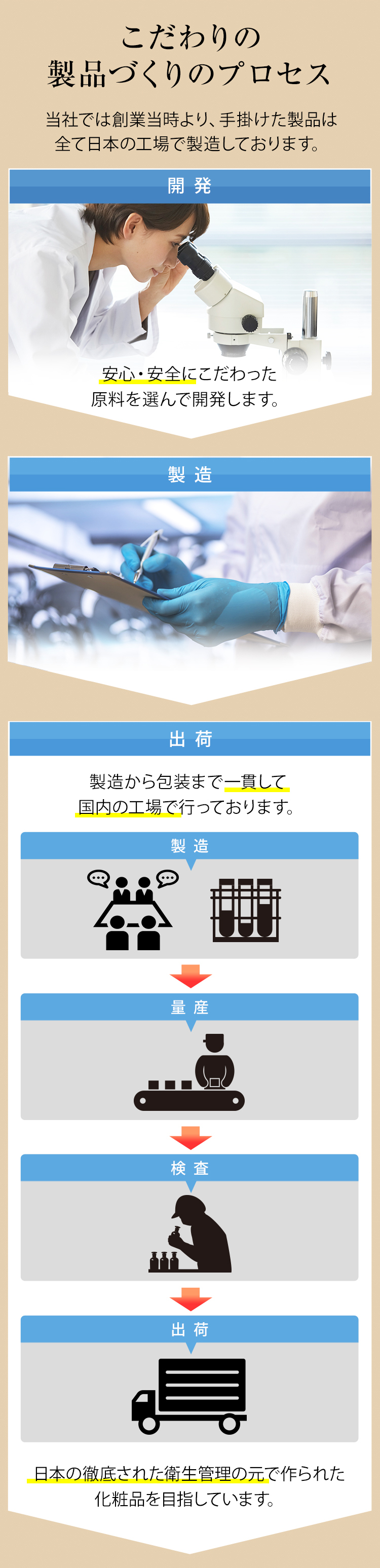 こだわりの製品づくりのプロセス当社では創業当時より、手掛けた製品は全て日本の工場で製造しております。