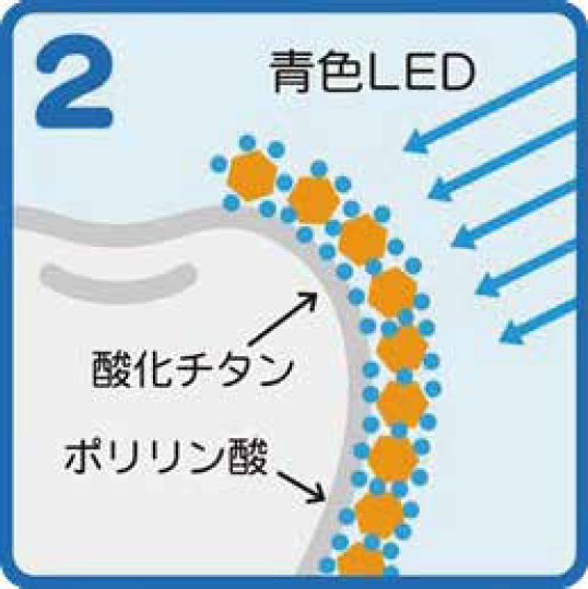 酸化チタンに青色LEDライトの光をあてることにより光触媒効果が発生。ステインなどの汚れを浮かせます。